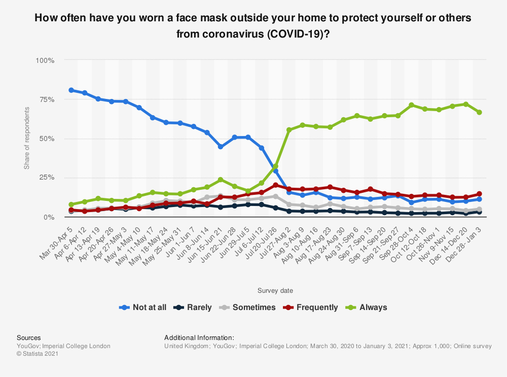 statista graph proportion people wearing face masks in uk
